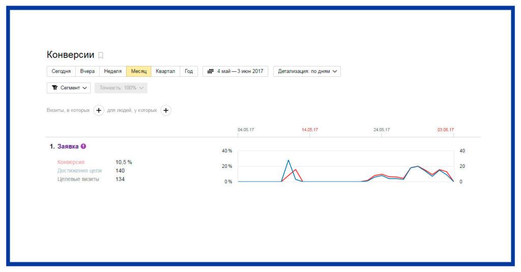 Скриншот статистики Яндекс Метрики по конверсиям
