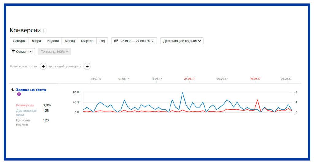 Скриншот статистики из Метрики